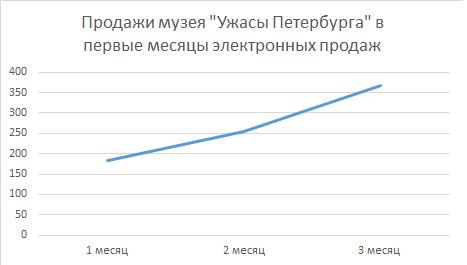 Продажи в первые месяцы ужасы петербурга